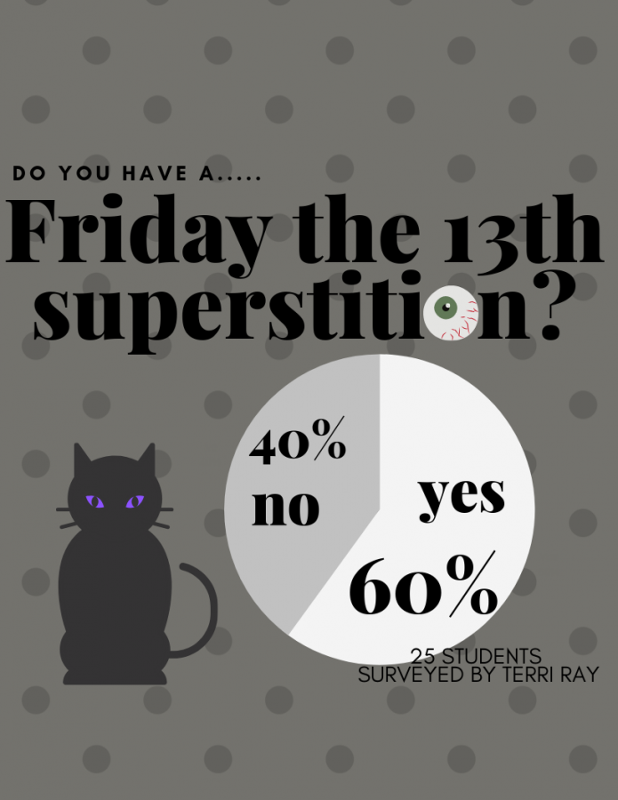 Do+you+have+a+Friday+the+13th+superstition%3F+Over+1%2F2+of+the+25+Wildkats+surveyed+said+yes.