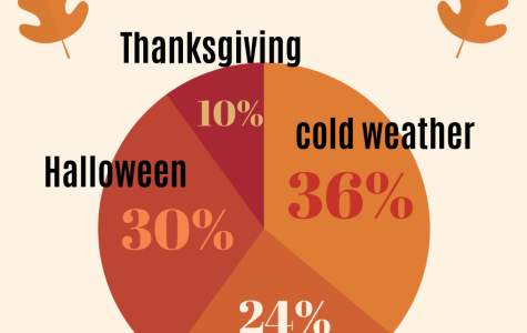 What is your favorite part of fall?