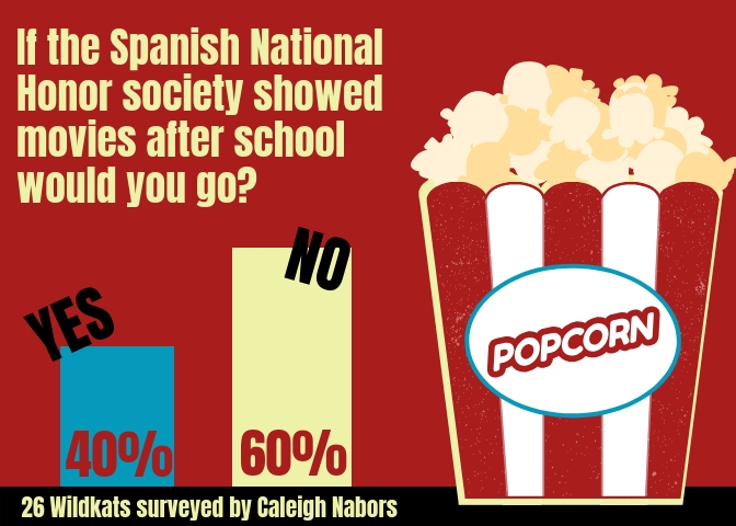 The+Spanish+National+Honor+Society+wants+to+know+if+a+movie+after+school+would+draw+a+crowd.+Forty+percent+of+the+students+surveyed+said+they+would+attend.+