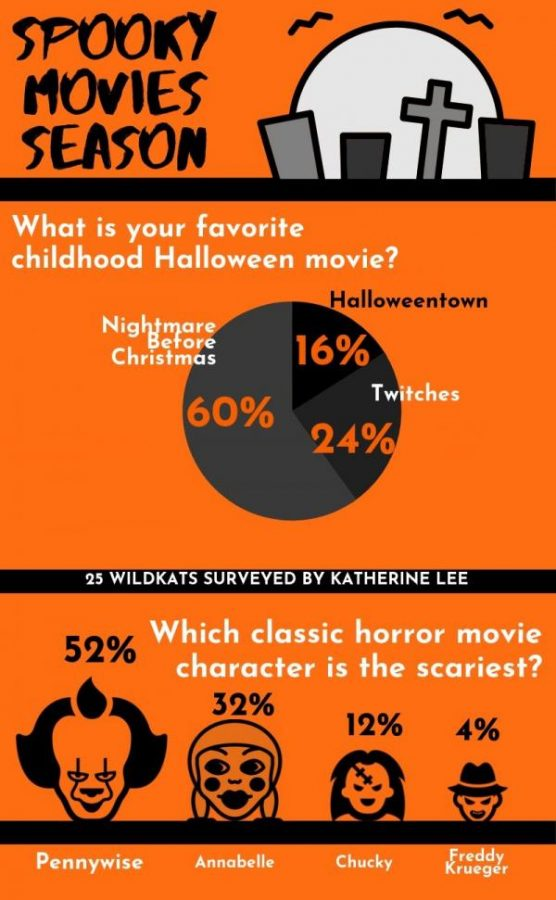 With Halloween days away, what movie from your childhood do you like the most? Also, which spooky character makes your scream?