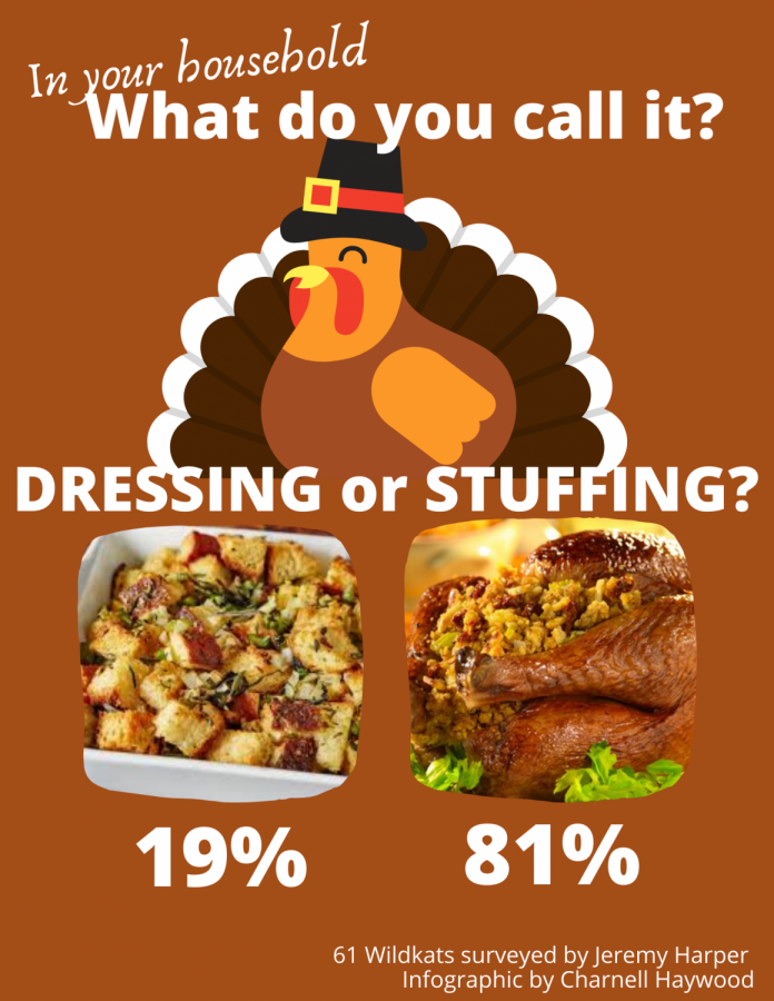 Dressing or stuffing? In your household, what do you call it?