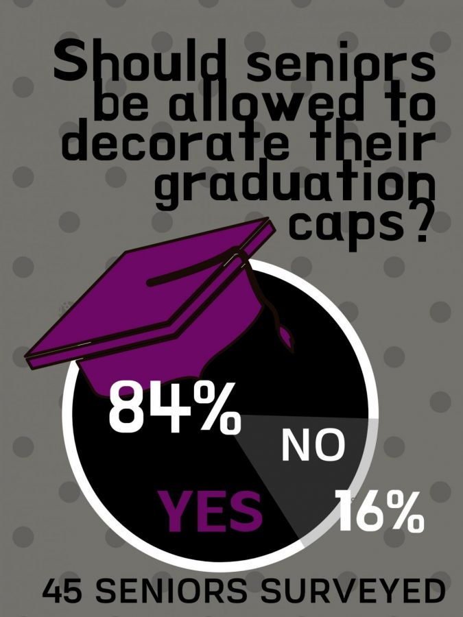 Eighty+four+percent+of+the+seniors+surveyed+think+seniors+should+get+to+decorate+their+caps+at+graduation.+