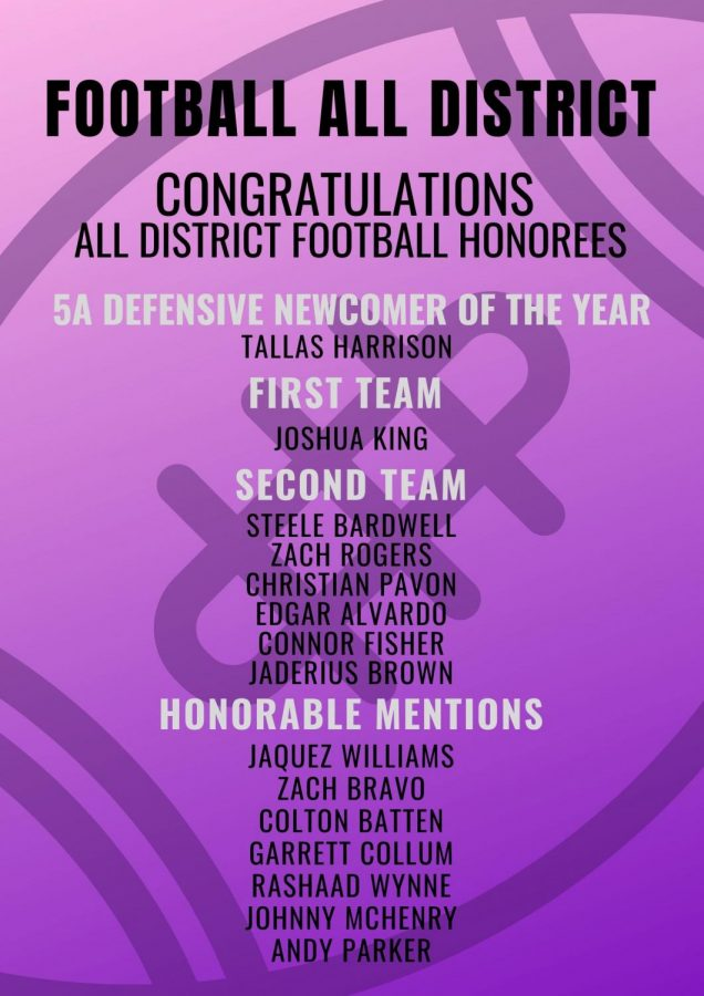 Congrats+to+the+football+players+named+to+the+All-District+team.+Sophomore+Tallas+Harris+was+named+Defensive+Newcomer+of+the+Year.+