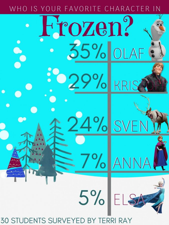 The+gang+is+back+for+Frozen+2.+Who+is+your+favorite%3F+Olaf%2C+Kristoff%2C+Sven%2C+Anna+or+Elsa.+