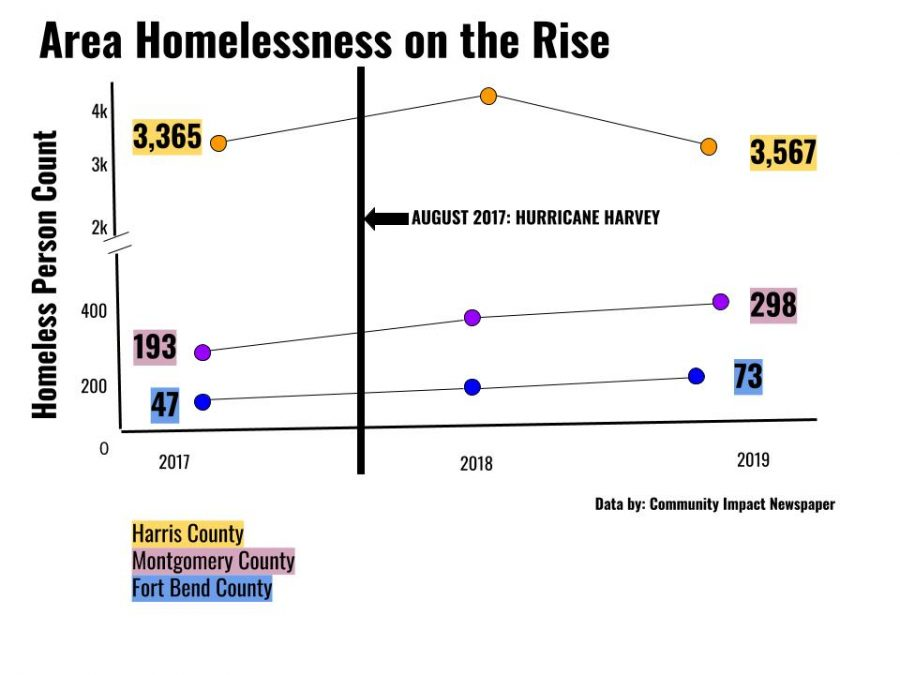 Homelessness is on the rise in Harris, Montgomery and Fort Bend County.  Montgomery county is up more than 50%.