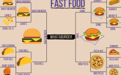 FOOD WARS. A bracket of 16 fast food restaurants was created, and roughly 25 students were surveyed each round to find a winner.
