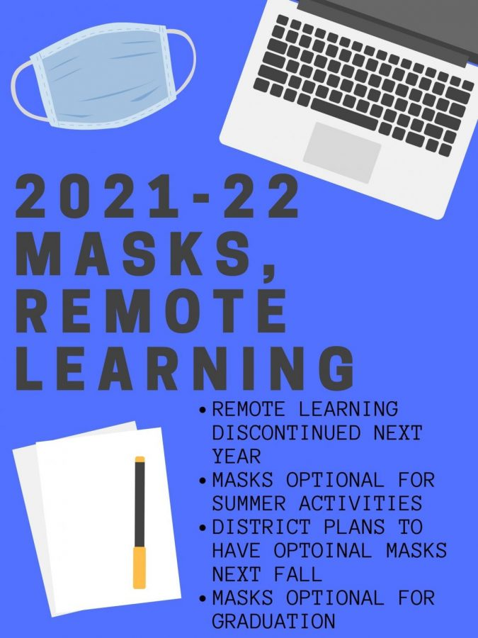 GOODBYE+ONLINE.+Remote+learning+will+not+be+an+option+for+the+2021-22+school+year.+Masks+are+optional+for+summer+activities%2C+and+it+is+planned+they+will+be+optional+next+fall+as+well.+